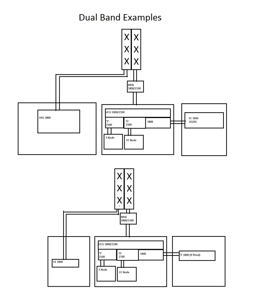 New Style Ee 3 Mbnl Masts Antenna Schematic Typical Schematics For Dual Input Panels Single One Panel Has The 2100mhz From Both Operators And 1800mhz Which Can Either Be